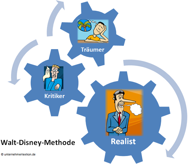 Walt-Disney-Methode